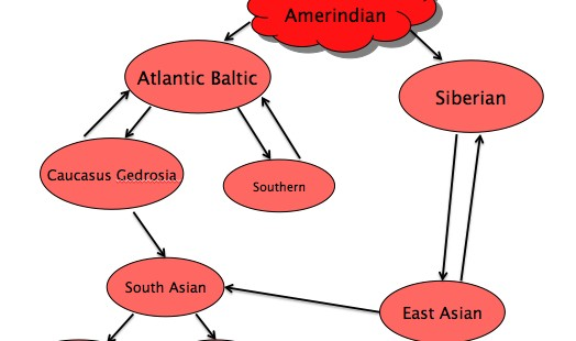 The Caucasus is the Americas of Western Eurasia: Intragroup-Genetic and Linguistic Diversity Are Inversely Correlated