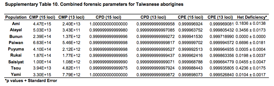 Anthropogenesis-TaiwanHeterozygosityDeficiencies copy
