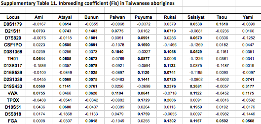 Anthropogenesis-TaiwanInbreedingCoefficient