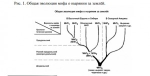 """In this graph, North America is separated from Eastern Europe and Siberia by a dotted line. The root of the tree is MNP-0, which continues unchanged into the American side of the diagram, while the Old World side of the diagram only has MNP-1 and MNP-2. Source: Napol'skikh V.V. """"The Earth-Diver Myth (A812) in Northern Eurasia and North America: 20 Years Later,"""" in Ne Liubopytstva radi, a poznaniia dlia: K 75-letiiu Iuriia Borisovicha Simchenko. Pp. 215-272. Moscow, 2011."""