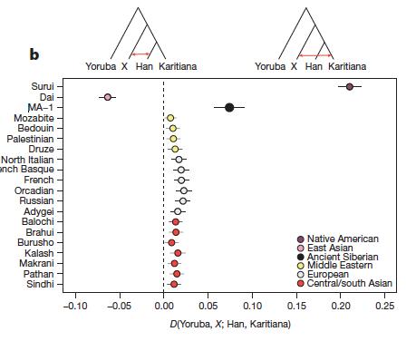 Anthropogenesis-AmerindianAdmixtureEurasia