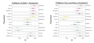 Kostenki-Dstatistic-1 copy